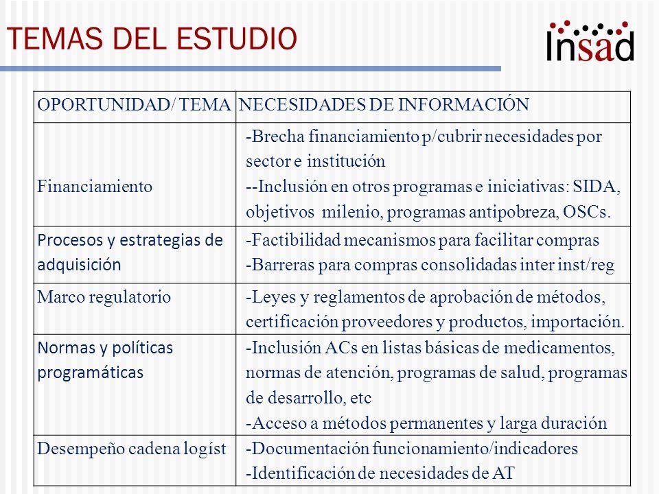 TEMAS DEL ESTUDIO OPORTUNIDAD/ TEMANECESIDADES DE INFORMACIÓN Financiamiento -Brecha financiamiento p/cubrir necesidades por sector e institución --In