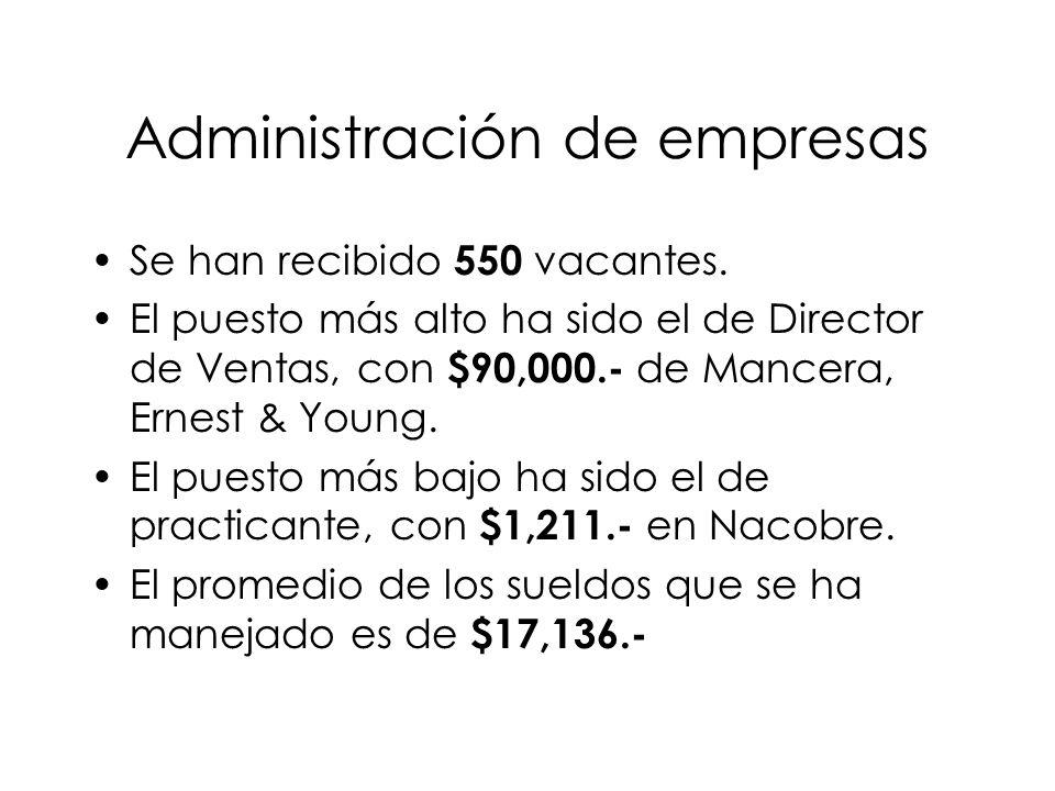 Administración de empresas Se han recibido 550 vacantes.