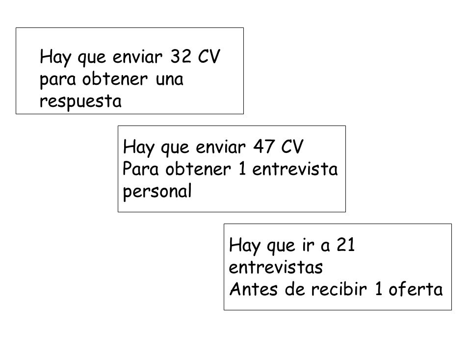 Hay que enviar 32 CV para obtener una respuesta Hay que enviar 47 CV Para obtener 1 entrevista personal Hay que ir a 21 entrevistas Antes de recibir 1 oferta