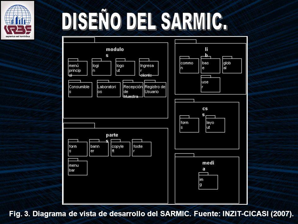 Fig. 3. Diagrama de vista de desarrollo del SARMIC. Fuente: INZIT-CICASI (2007).