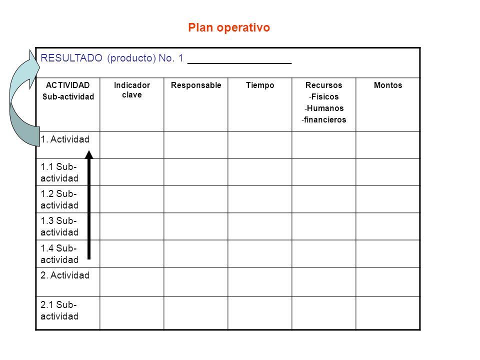 Plan operativo RESULTADO (producto) No. 1 ________________ ACTIVIDAD Sub-actividad Indicador clave ResponsableTiempoRecursos -Físicos -Humanos -financ