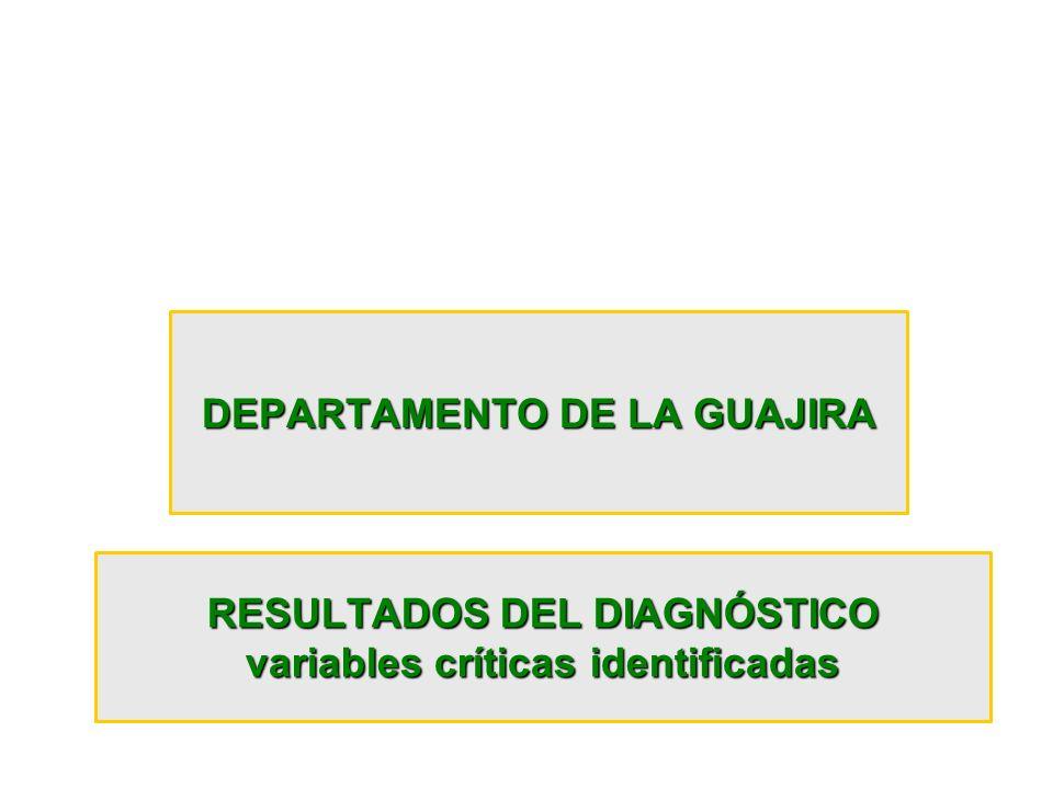 RESULTADOS DEL DIAGNÓSTICO variables críticas identificadas DEPARTAMENTO DE LA GUAJIRA