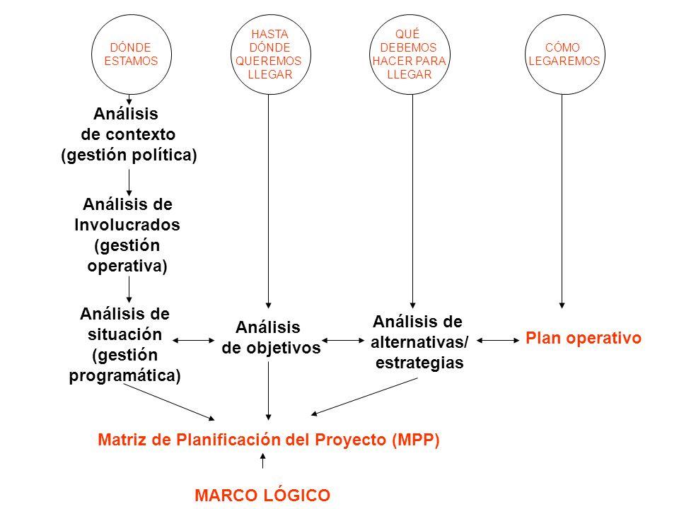 Matriz de Planificación del Proyecto (MPP) DÓNDE ESTAMOS Análisis de situación (gestión programática) Análisis de contexto (gestión política) HASTA DÓ