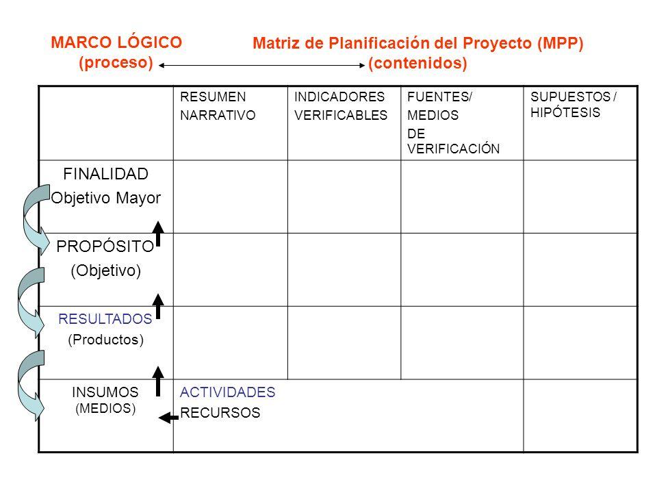 Matriz de Planificación del Proyecto (MPP) (contenidos) MARCO LÓGICO (proceso) RESUMEN NARRATIVO INDICADORES VERIFICABLES FUENTES/ MEDIOS DE VERIFICAC