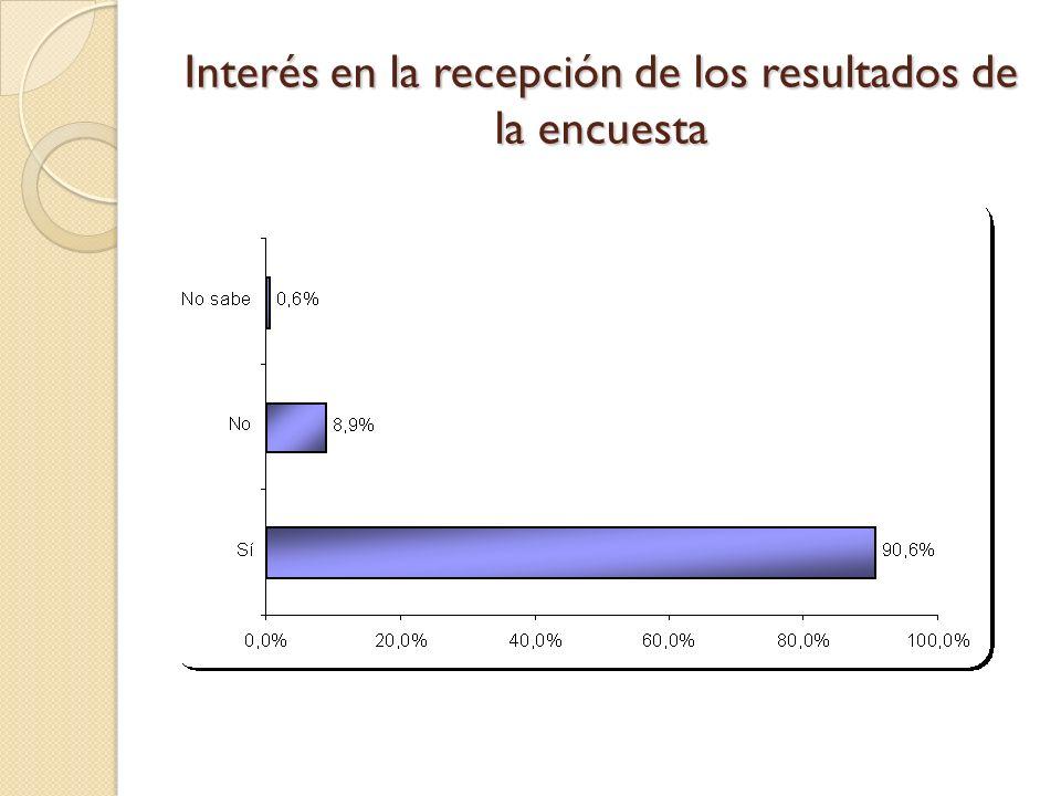 Interés en la recepción de los resultados de la encuesta