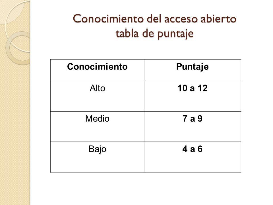 Conocimiento del acceso abierto tabla de puntaje ConocimientoPuntaje Alto10 a 12 Medio7 a 9 Bajo4 a 6