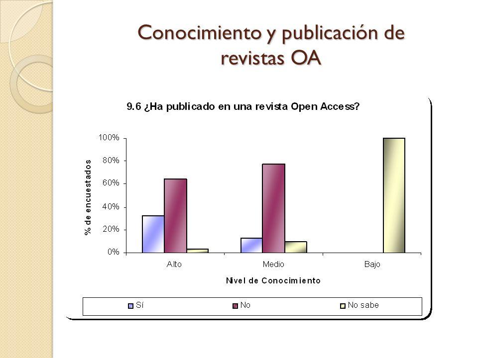 Conocimiento y publicación de revistas OA