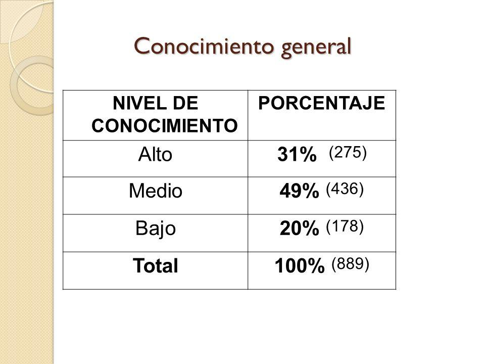 Conocimiento general NIVEL DE CONOCIMIENTO PORCENTAJE Alto31% (275) Medio49% (436) Bajo20% (178) Total100% (889)