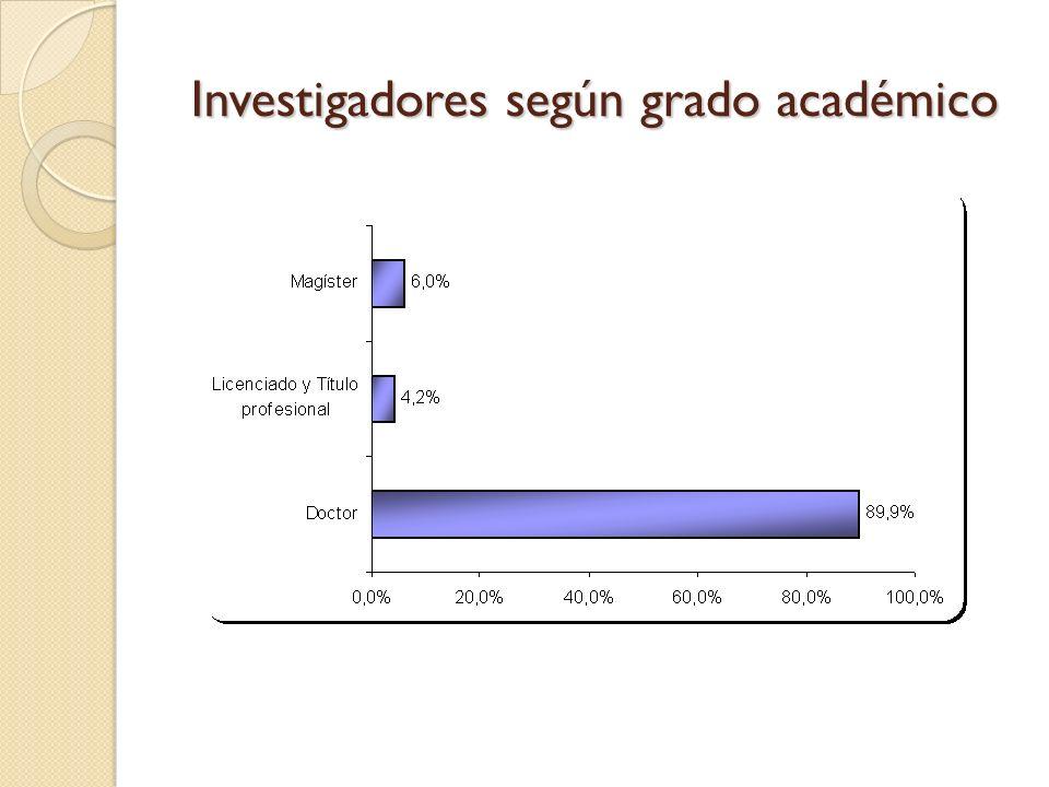 Investigadores según grado académico