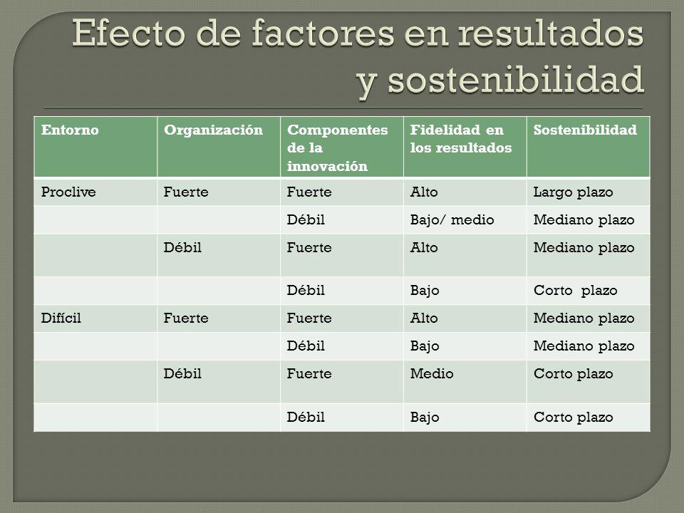 EntornoOrganizaciónComponentes de la innovación Fidelidad en los resultados Sostenibilidad ProcliveFuerte AltoLargo plazo DébilBajo/ medioMediano plaz