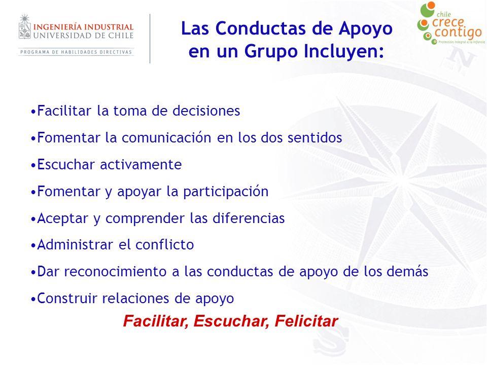 Las Conductas de Apoyo en un Grupo Incluyen: Facilitar la toma de decisiones Fomentar la comunicación en los dos sentidos Escuchar activamente Fomenta
