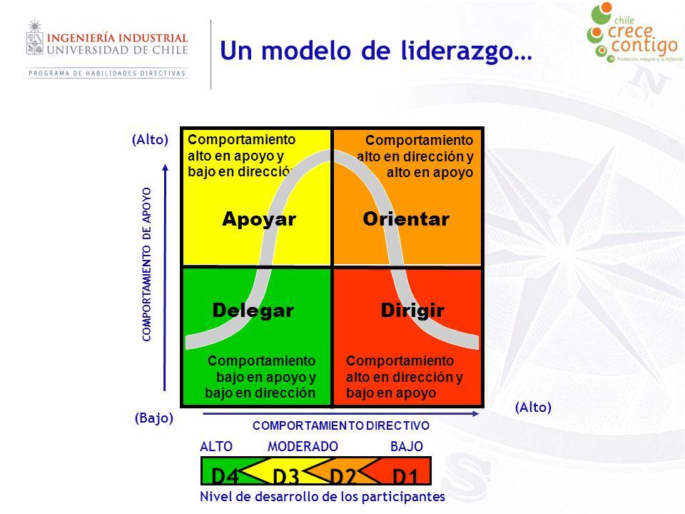 D4 D3D2D1 ALTO MODERADO BAJO Nivel de desarrollo de los participantes (Bajo) (Alto) COMPORTAMIENTO DIRECTIVO (Alto) Comportamiento bajo en apoyo y baj