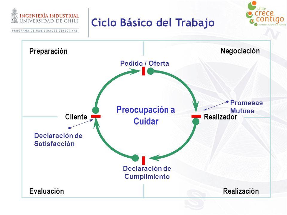 Ciclo Básico del Trabajo Preocupación a Cuidar ClienteRealizador Pedido / Oferta Declaración de Cumplimiento Preparación Negociación RealizaciónEvalua