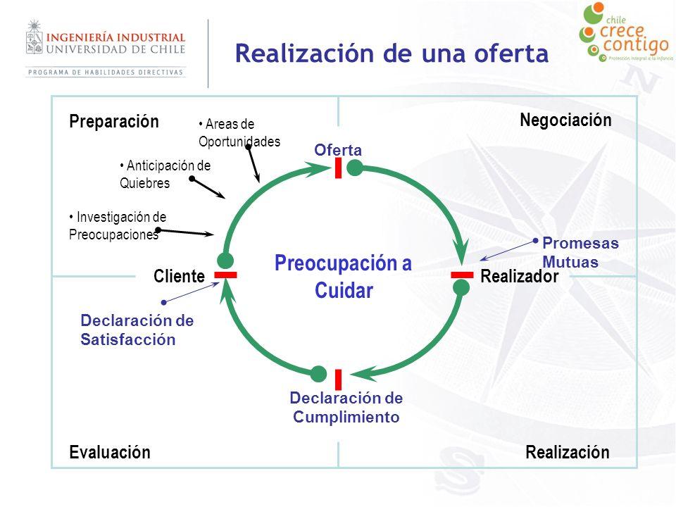 ClienteRealizador Oferta Preparación Negociación RealizaciónEvaluación Promesas Mutuas Preocupación a Cuidar Investigación de Preocupaciones Anticipac