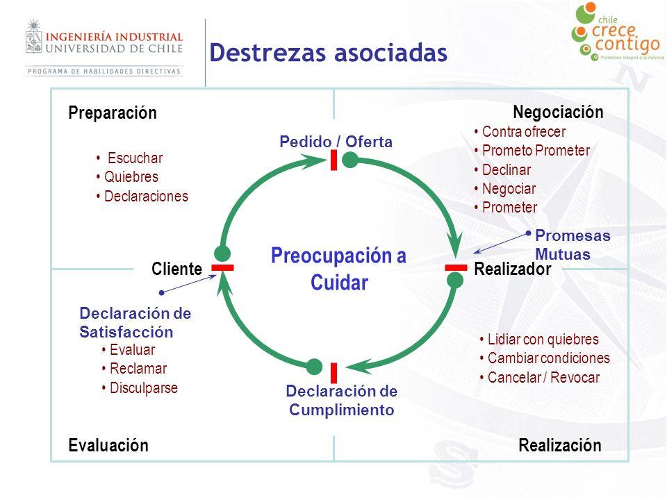 Destrezas asociadas ClienteRealizador Preparación Negociación RealizaciónEvaluación Promesas Mutuas Preocupación a Cuidar Escuchar Quiebres Declaracio