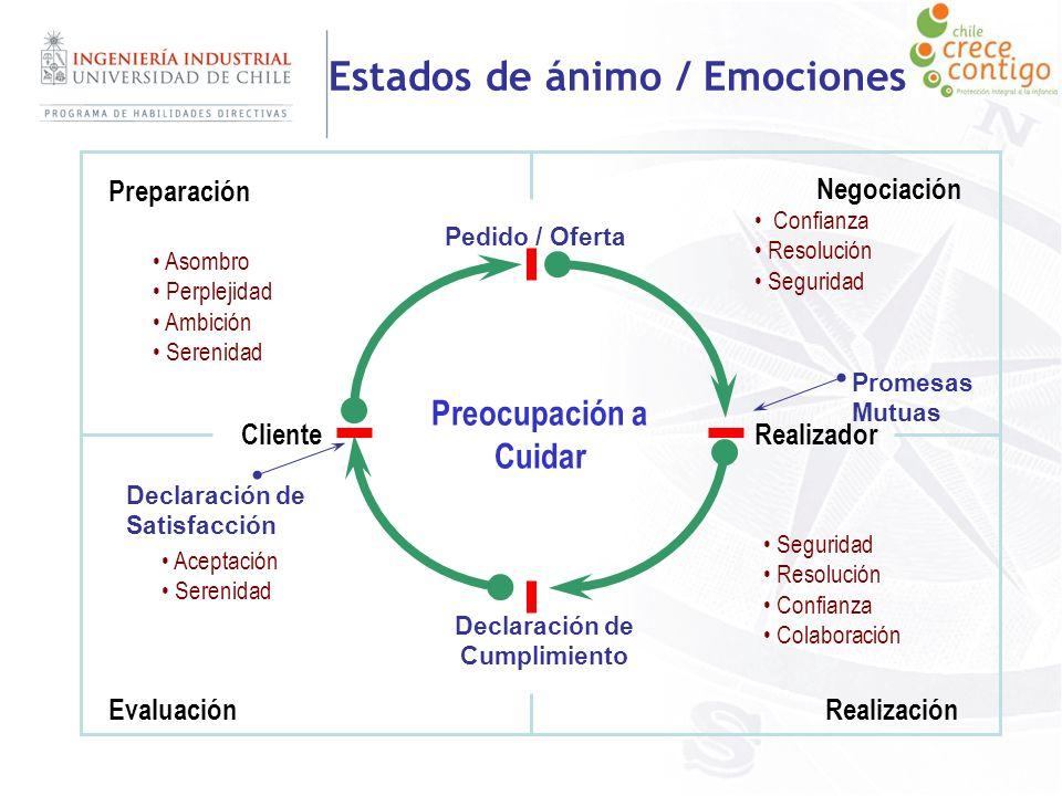 Estados de ánimo / Emociones ClienteRealizador Preparación Negociación RealizaciónEvaluación Promesas Mutuas Preocupación a Cuidar Asombro Perplejidad