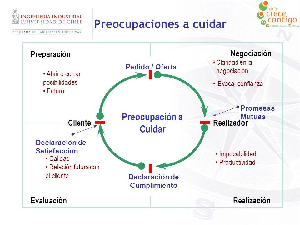 Preocupaciones a cuidar ClienteRealizador Preparación Negociación RealizaciónEvaluación Promesas Mutuas Preocupación a Cuidar Abrir o cerrar posibilid