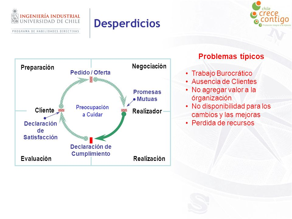Cliente Realizador Pedido / Oferta Declaración de Cumplimiento Preparación Negociación RealizaciónEvaluación Promesas Mutuas Preocupación a Cuidar Dec