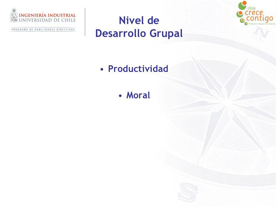Nivel de Desarrollo Grupal Productividad Moral