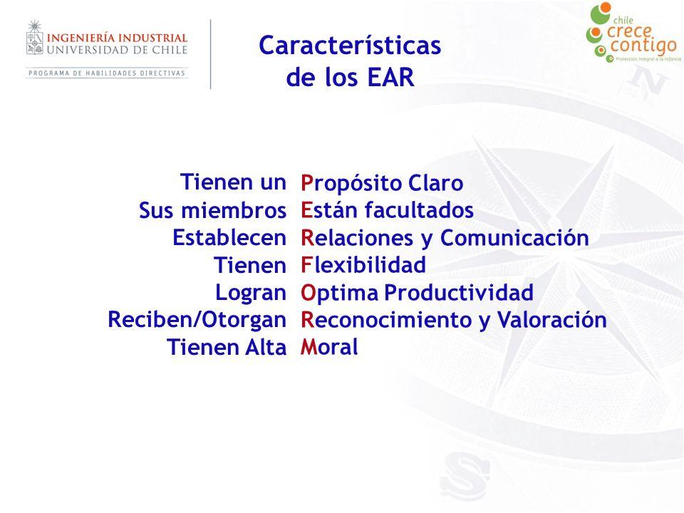 Características de los EAR Tienen un Sus miembros Establecen Tienen Logran Reciben/Otorgan Tienen Alta Propósito Claro Están facultados Relaciones y C