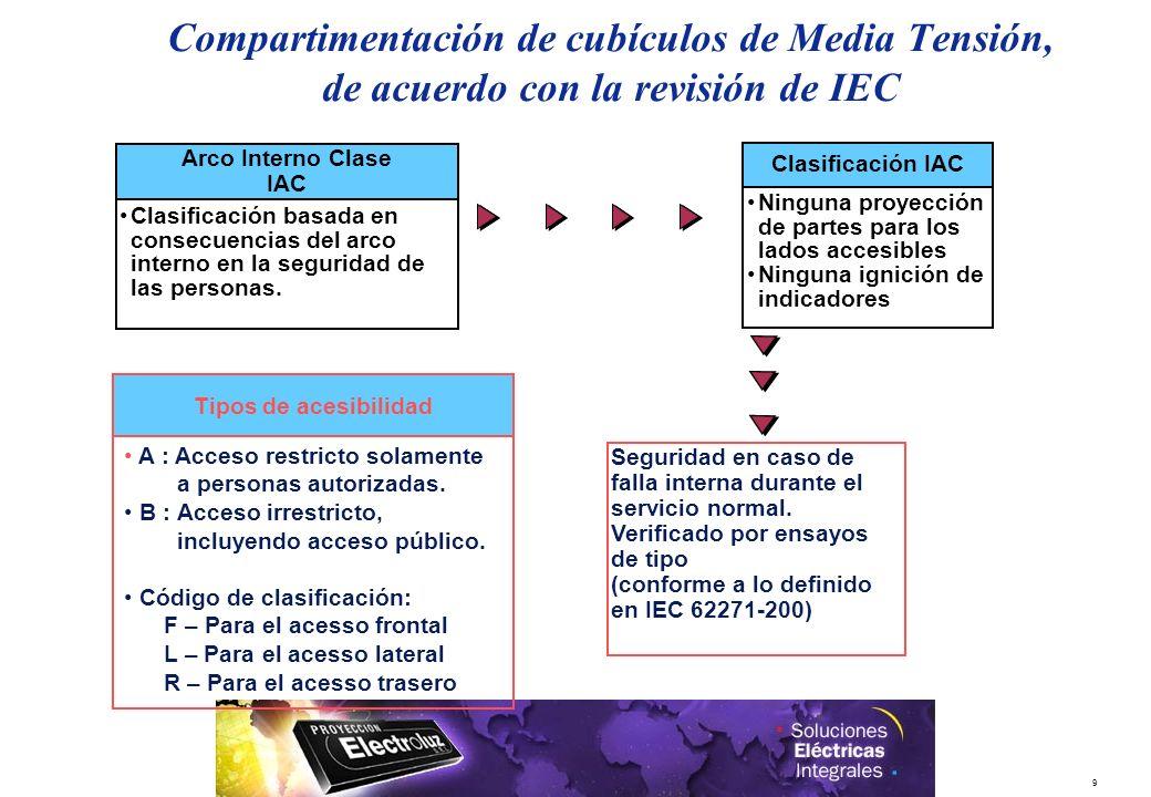 9 Clasificación IAC Ninguna proyección de partes para los lados accesibles Ninguna ignición de indicadores Seguridad en caso de falla interna durante