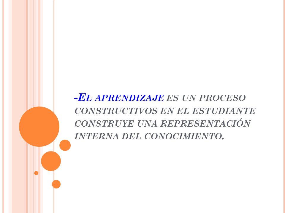 -E L APRENDIZAJE ES UN PROCESO CONSTRUCTIVOS EN EL ESTUDIANTE CONSTRUYE UNA REPRESENTACIÓN INTERNA DEL CONOCIMIENTO.