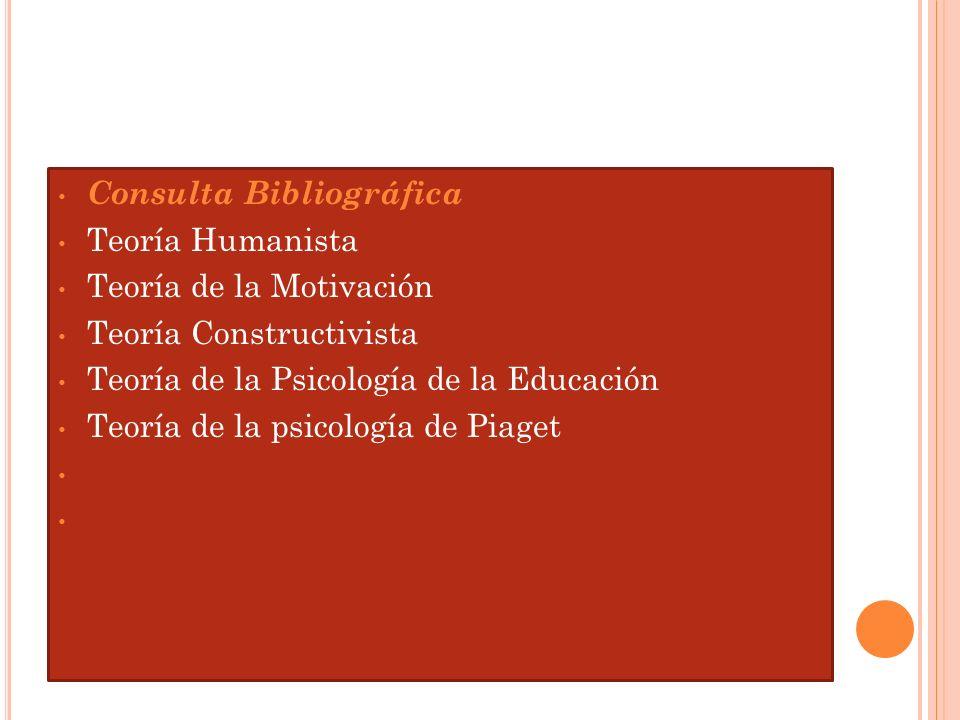 Consulta Bibliográfica Teoría Humanista Teoría de la Motivación Teoría Constructivista Teoría de la Psicología de la Educación Teoría de la psicología de Piaget