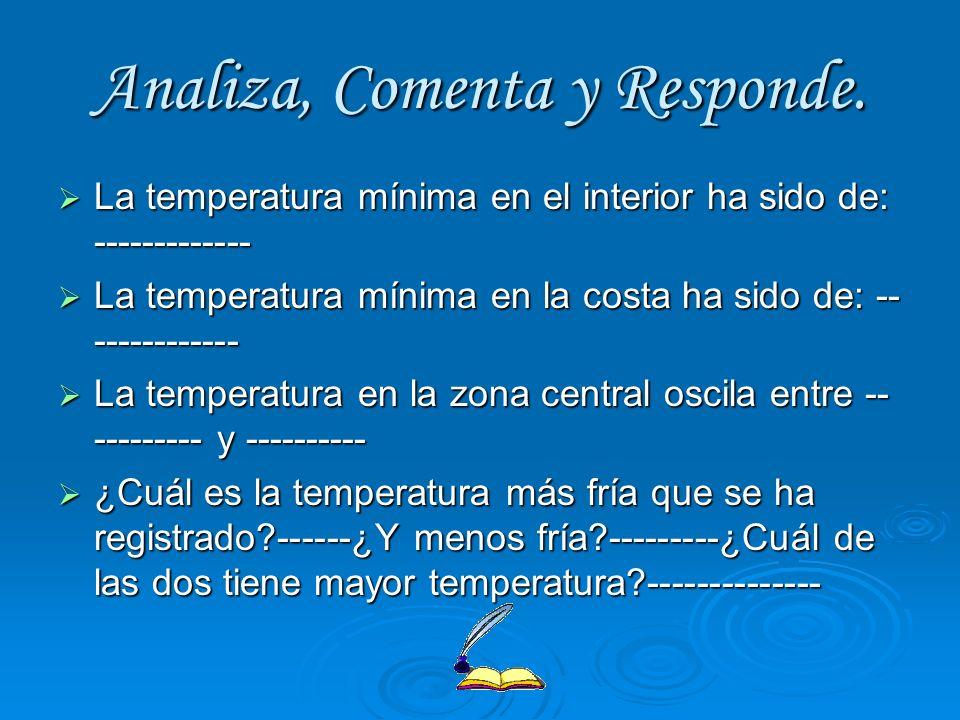 Analiza, Comenta y Responde. La temperatura mínima en el interior ha sido de: ------------- La temperatura mínima en el interior ha sido de: ---------