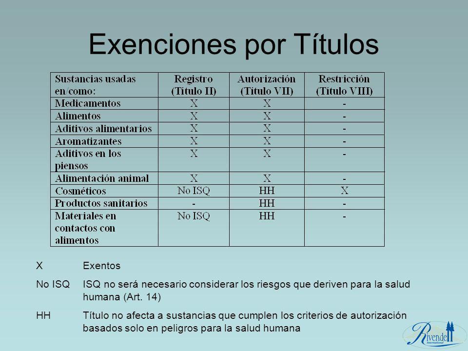 Exenciones por Títulos X Exentos No ISQ ISQ no será necesario considerar los riesgos que deriven para la salud humana (Art. 14) HH Título no afecta a
