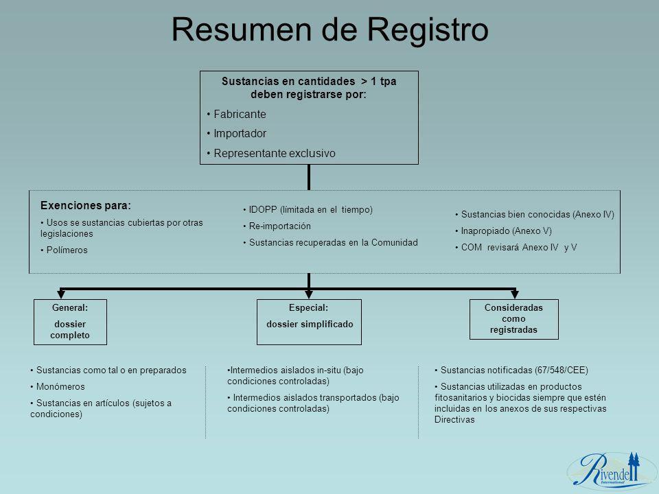 Resumen de Registro Sustancias en cantidades > 1 tpa deben registrarse por: Fabricante Importador Representante exclusivo Exenciones para: Usos se sus