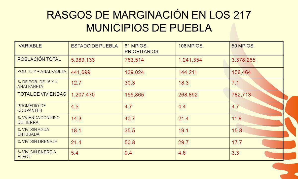 RASGOS DE MARGINACIÓN EN LOS 217 MUNICIPIOS DE PUEBLA VARIABLEESTADO DE PUEBLA61 MPIOS.