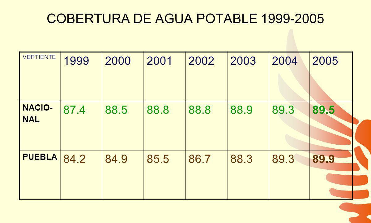 COBERTURA DE AGUA POTABLE 1999-2005 VERTIENTE 1999200020012002200320042005 NACIO- NAL 87.488.588.8 88.989.389.5 PUEBLA 84.284.985.586.788.389.389.9