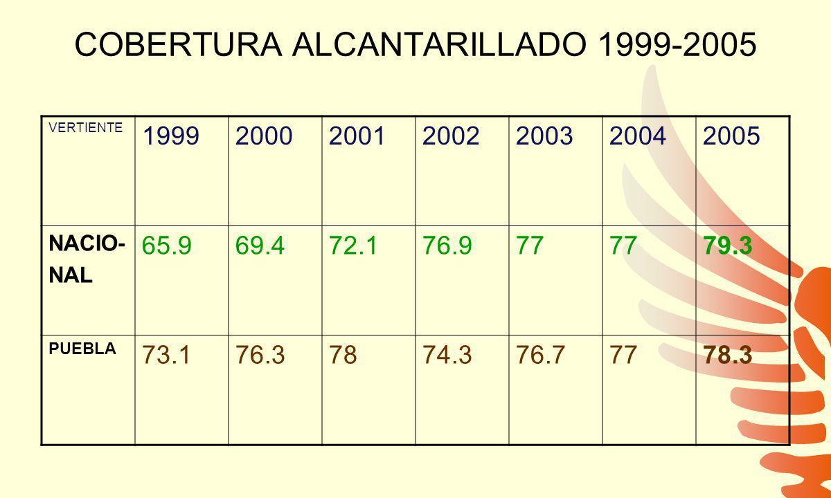 COBERTURA ALCANTARILLADO 1999-2005 VERTIENTE 1999200020012002200320042005 NACIO- NAL 65.969.472.176.977 79.3 PUEBLA 73.176.37874.376.77778.3