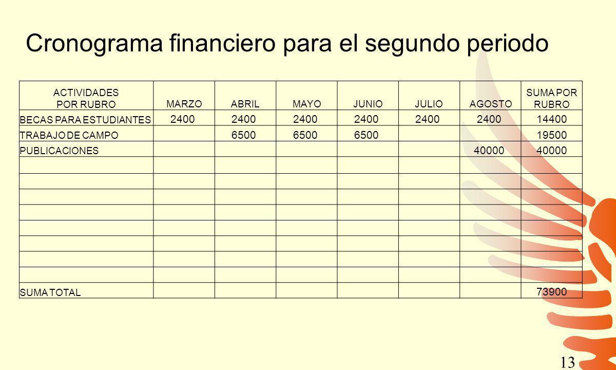 Cronograma financiero para el segundo periodo ACTIVIDADES POR RUBROMARZOABRILMAYOJUNIOJULIOAGOSTO SUMA POR RUBRO BECAS PARA ESTUDIANTES 2400 14400 TRABAJO DE CAMPO 6500 19500 PUBLICACIONES 40000 SUMA TOTAL 73900 13