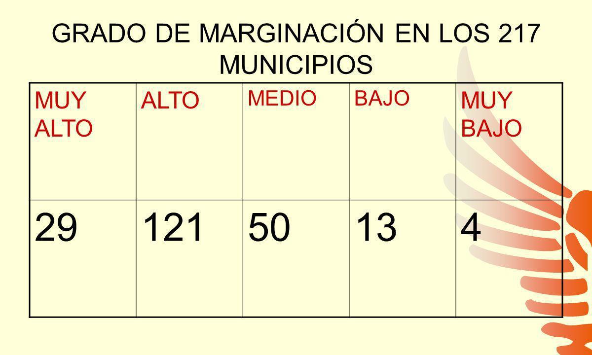 GRADO DE MARGINACIÓN EN LOS 217 MUNICIPIOS MUY ALTO ALTO MEDIOBAJO MUY BAJO 2912150134