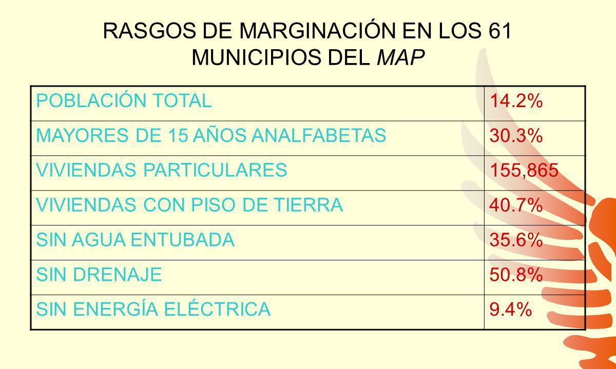 RASGOS DE MARGINACIÓN EN LOS 61 MUNICIPIOS DEL MAP POBLACIÓN TOTAL14.2% MAYORES DE 15 AÑOS ANALFABETAS30.3% VIVIENDAS PARTICULARES155,865 VIVIENDAS CON PISO DE TIERRA40.7% SIN AGUA ENTUBADA35.6% SIN DRENAJE50.8% SIN ENERGÍA ELÉCTRICA9.4%