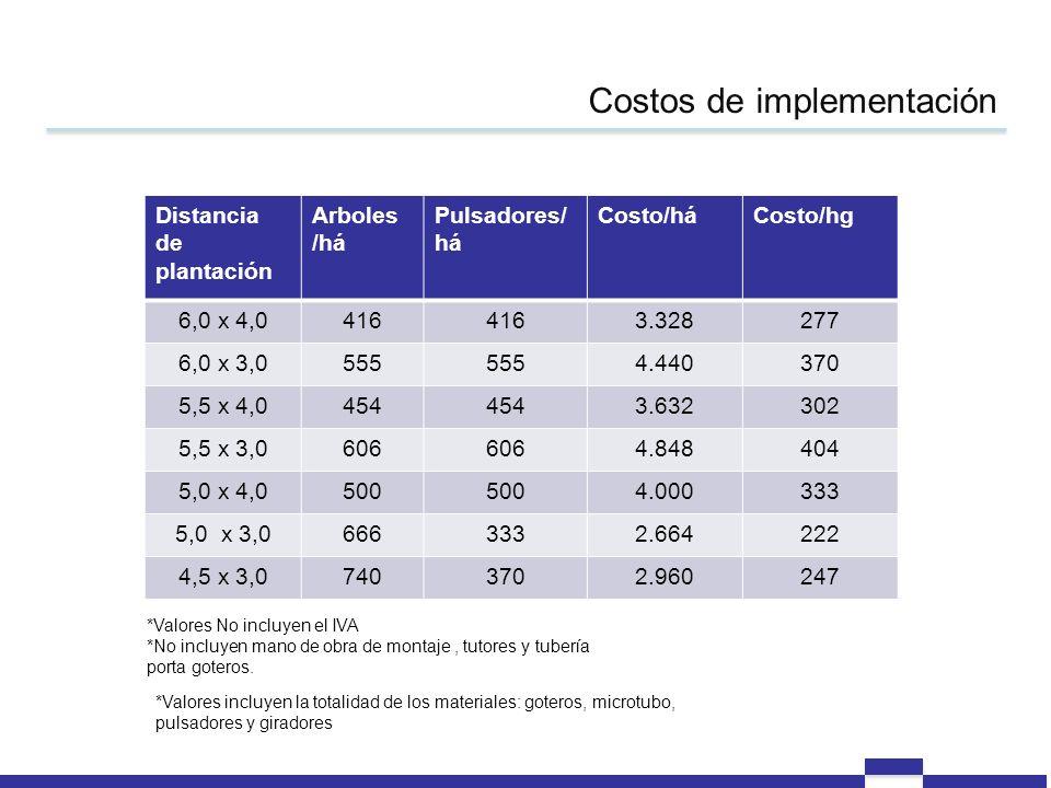 Costos de implementación Distancia de plantación Arboles /há Pulsadores/ há Costo/háCosto/hg 6,0 x 4,0416 3.328277 6,0 x 3,0555 4.440370 5,5 x 4,0454