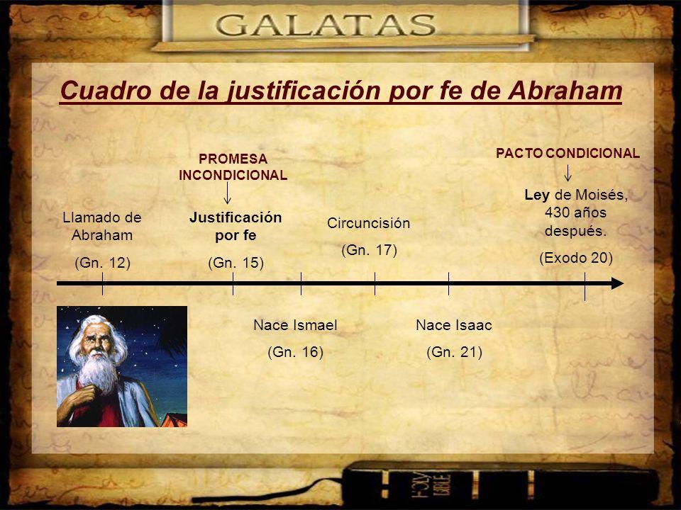 Cuadro de la justificación por fe de Abraham Llamado de Abraham (Gn. 12) Justificación por fe (Gn. 15) Nace Ismael (Gn. 16) Nace Isaac (Gn. 21) Circun