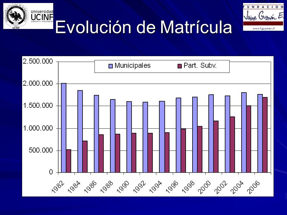 Evolución de Matrícula