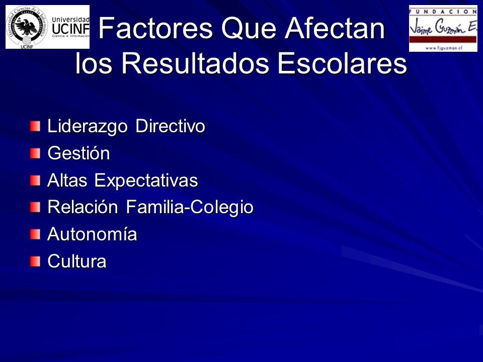 Factores Que Afectan los Resultados Escolares Liderazgo Directivo Gestión Altas Expectativas Relación Familia-Colegio AutonomíaCultura