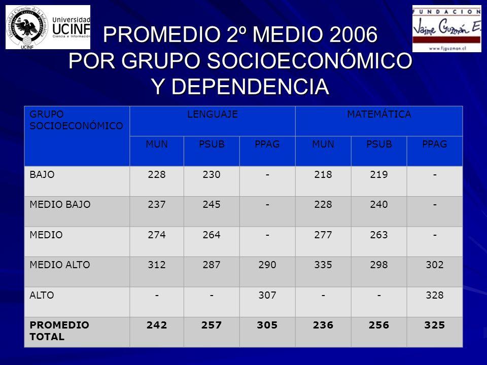 Puntajes Nacionales por Dependencia Mayores o Iguales a 450 puntos FUENTE: DEMRE 2005 - 2007
