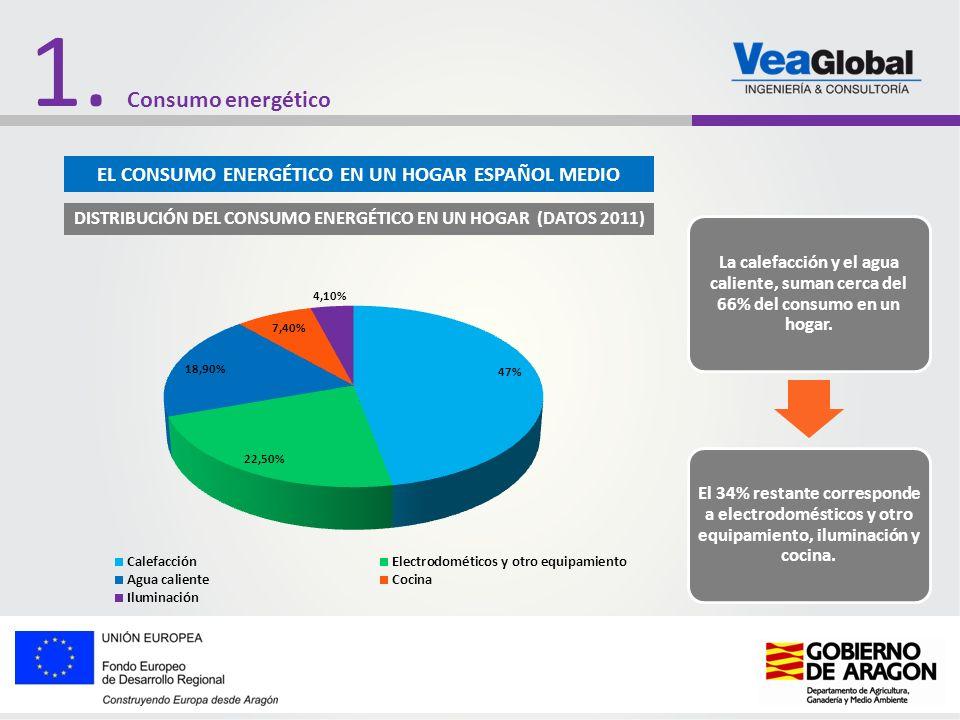 1. DISTRIBUCIÓN DEL CONSUMO ENERGÉTICO EN UN HOGAR (DATOS 2011) La calefacción y el agua caliente, suman cerca del 66% del consumo en un hogar. El 34%