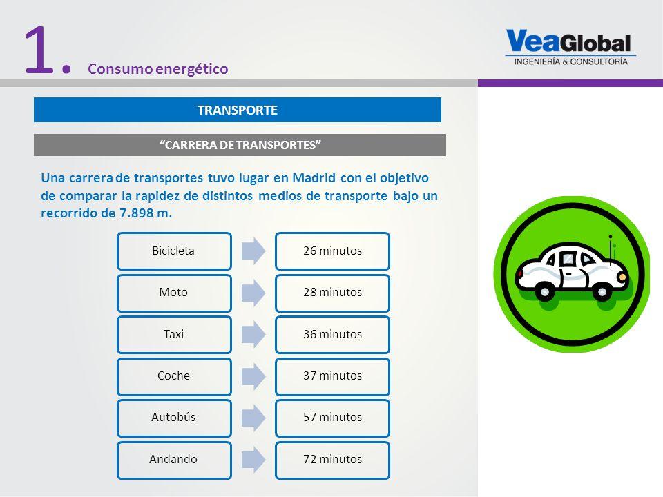 CARRERA DE TRANSPORTES Una carrera de transportes tuvo lugar en Madrid con el objetivo de comparar la rapidez de distintos medios de transporte bajo u