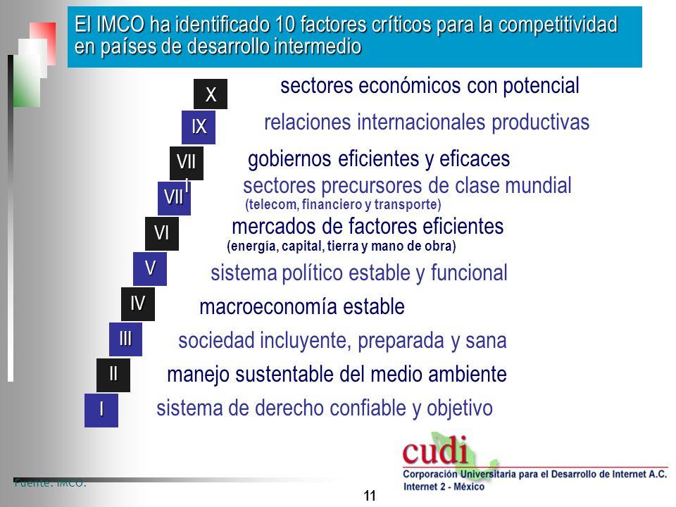 11 El IMCO ha identificado 10 factores cr í ticos para la competitividad en pa í ses de desarrollo intermedio Fuente: IMCO. sectores económicos con po
