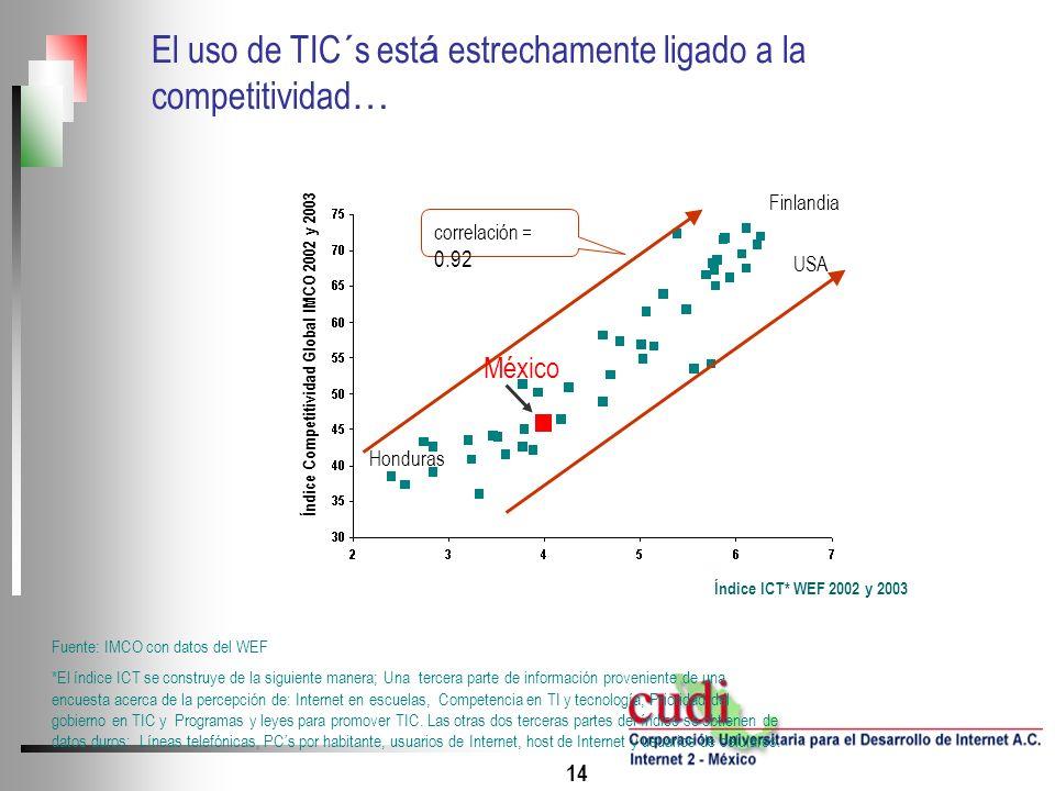 14 Índice ICT* WEF 2002 y 2003 Fuente: IMCO con datos del WEF *El índice ICT se construye de la siguiente manera; Una tercera parte de información pro