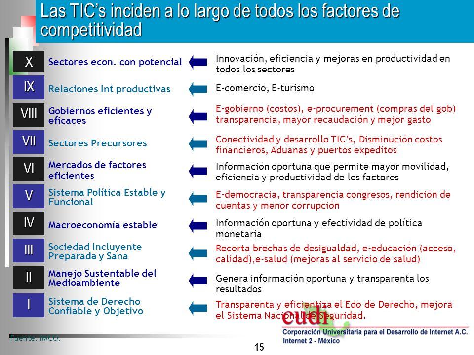 15 Las TICs inciden a lo largo de todos los factores de competitividad Fuente: IMCO. I II III IV VI VII VIII IX X V Transparenta y eficientiza el Edo