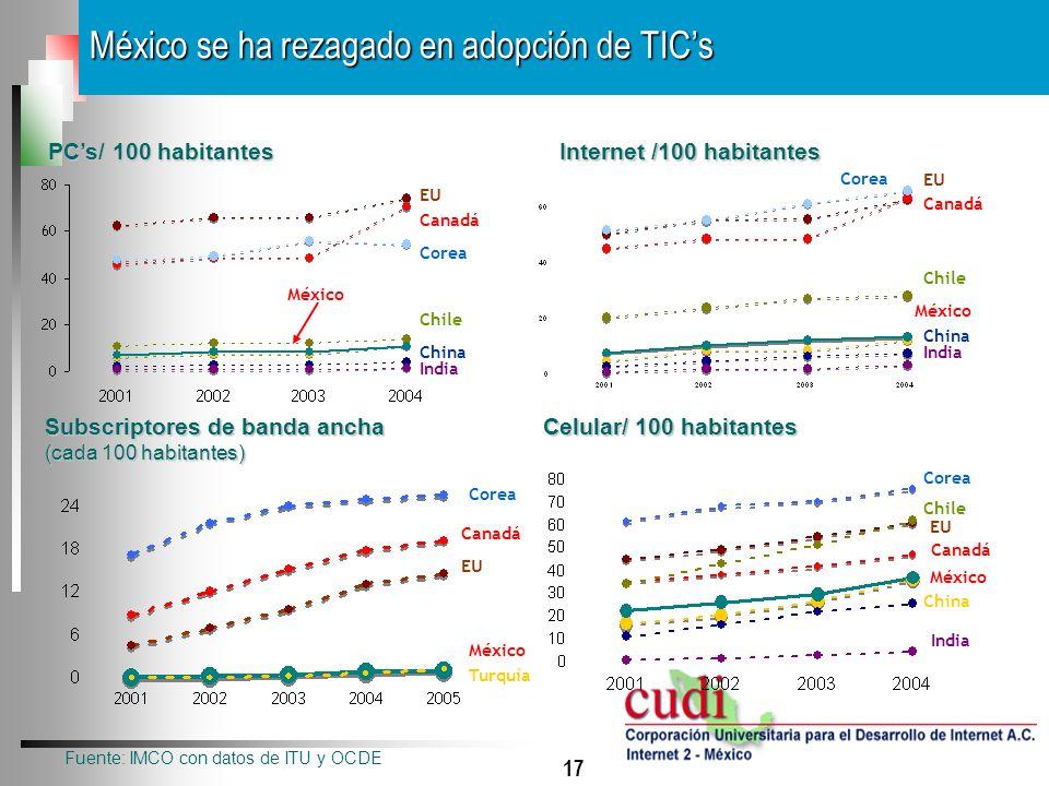 17 México se ha rezagado en adopción de TICs Fuente: IMCO con datos de ITU y OCDE PCs/ 100 habitantes Internet /100 habitantes EU Canadá México Corea