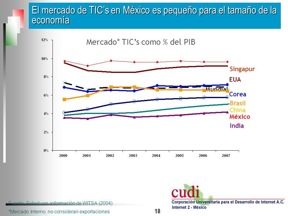 18 El mercado de TICs en México es pequeño para el tamaño de la economía Mercado* TICs como % del PIB Mundial Brasil India China México Fuente: Select