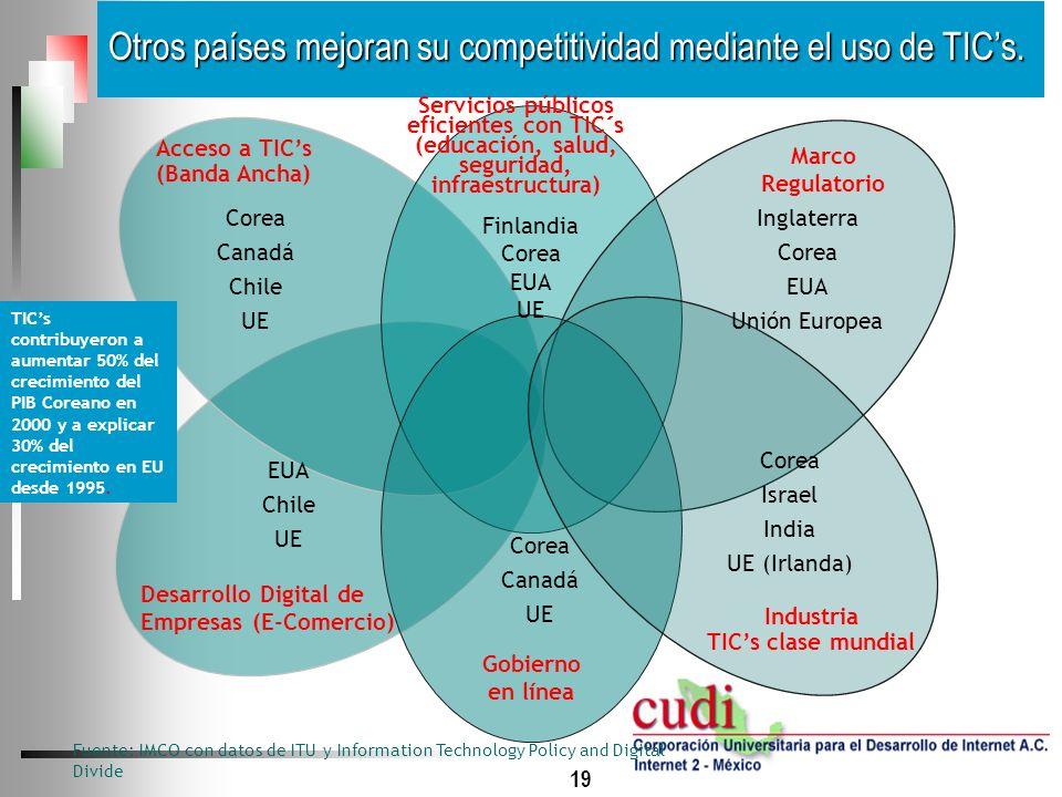 19 Otros países mejoran su competitividad mediante el uso de TICs. Desarrollo Digital de Empresas (E-Comercio) Acceso a TICs (Banda Ancha) Gobierno en