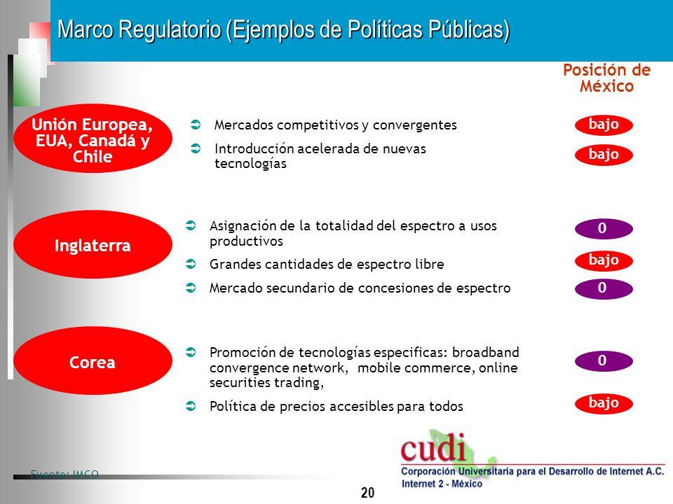 20 Marco Regulatorio (Ejemplos de Políticas Públicas) Fuente: IMCO Unión Europea, EUA, Canadá y Chile Mercados competitivos y convergentes Introducció